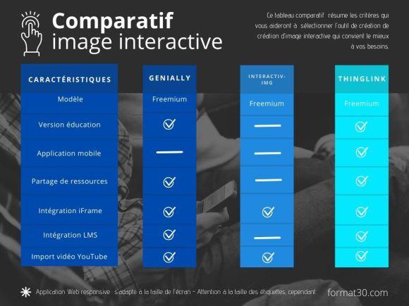 Image interactive : comparatif d'outils à utiliser