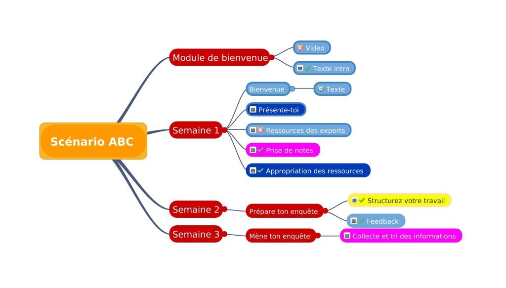 Outils pour scénariser votre formation : carte mentale Framindmap