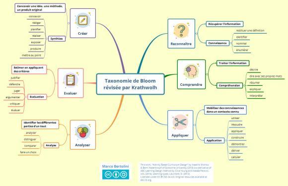 Scénario pédagogique : taxonomie de Bloom révisée par Krathwolh