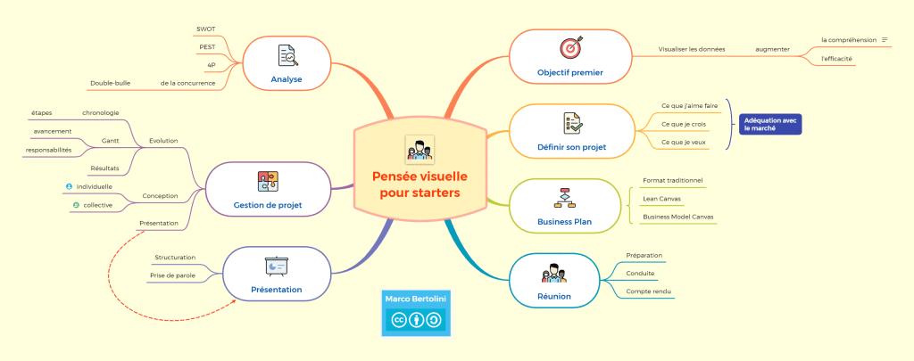 PME & Starters - Pensée visuelle pour Starters