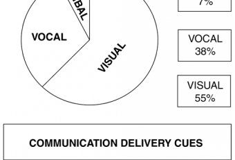 Albert Mehrabian nonverbal communication [Communication]