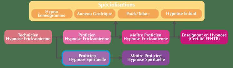 Organigramme Praticien Hypnose Spirituelle & Symbolique