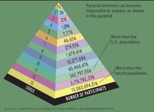 système pyramidal