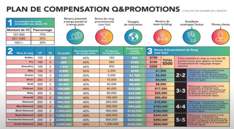 Plan de compensation QSciences