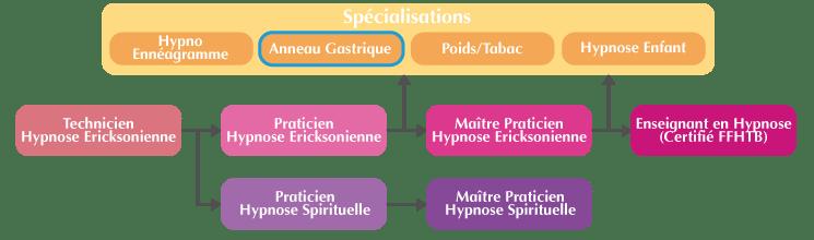 Anneau gastrique sous Hypnose