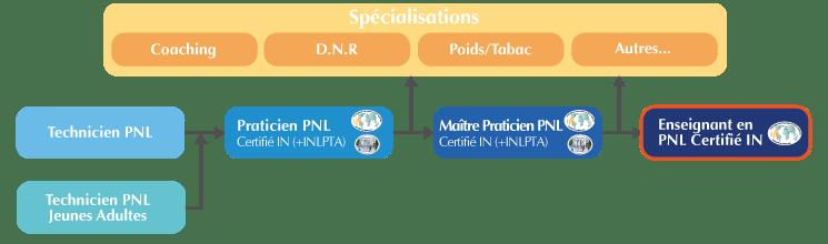 Organigramme de la Formation Enseignant PNL Suisse