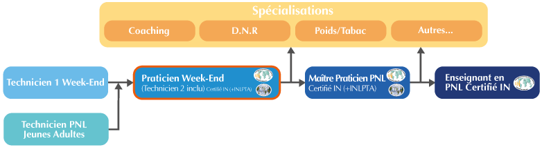 Organigramme Formation Praticien PNL Week-end Suisse