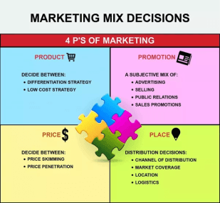 4 P marketing