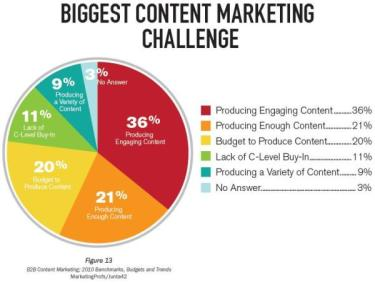 content marketing biggest digital marketing challenge