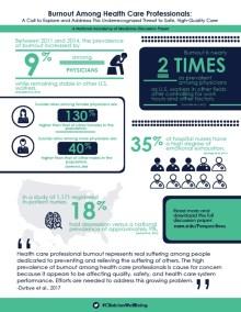 Le burnout parmi le personnel médical