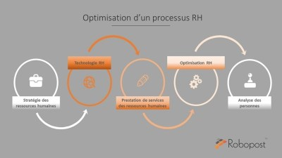 gestion des ressources humaines - formation RH - processus RH