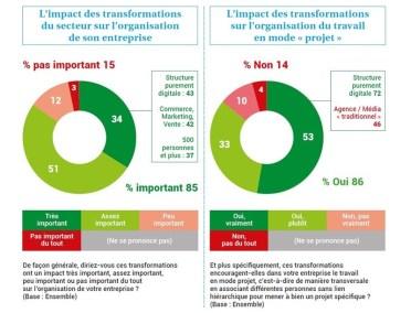 gestion des ressources humaines - formation RH - transformation et impact
