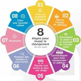 gestion du changement - conduite du changement - 8 etapes kotter