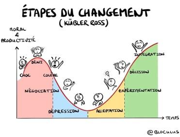 gestion du changement - conduite du changement -etapes du changement