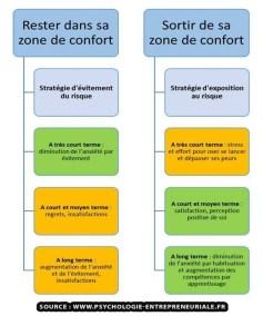 gestion du changement - conduite du changement - zone de confort quitter