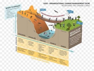 gestion du changement - conduite du changement