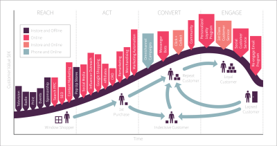 intro Lifecycle Marketing Model marketing digital inbound