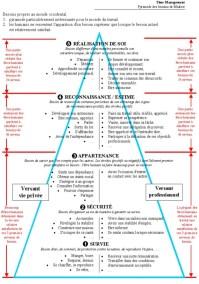 management - pyramide de maslow