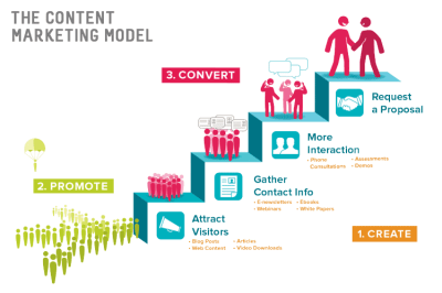 model du marketing digital tunnel