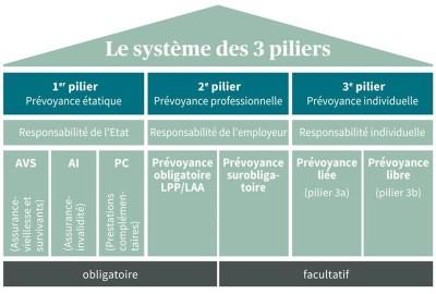 prévoyance suisse 3 piliers
