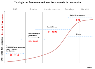 typologie des investisseurs