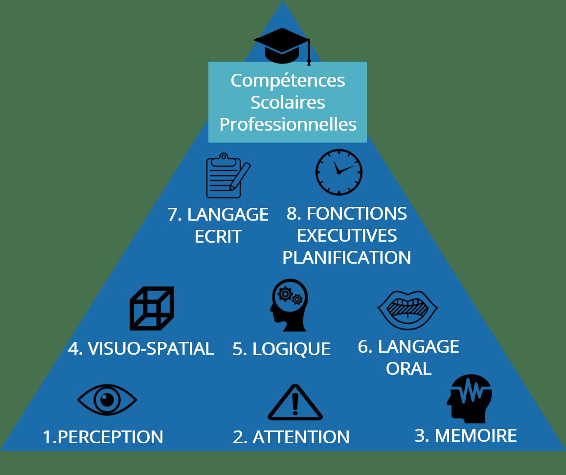 Apprentissage apprendre à apprendre pyramide
