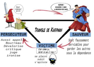 image triangle de karpman zenaubureau.blog
