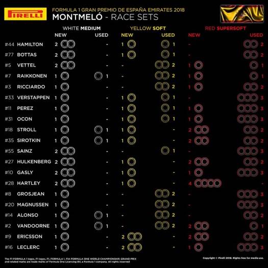 Förarnas race set däck till Spaniens GP