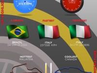 Pirelli Statistik 2016 - GP siffror
