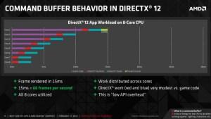 AMD-Command-Buffer-DirectX-12-FH