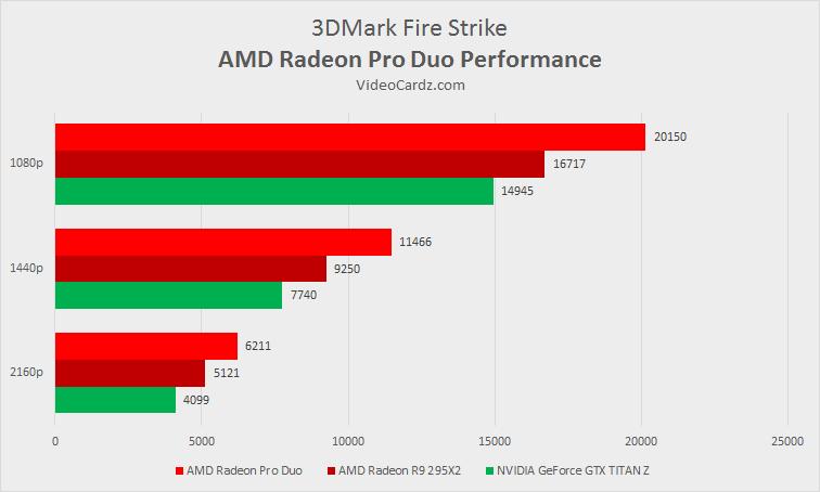 AMD Radeon Pro Duo 3DMark Fire Strike