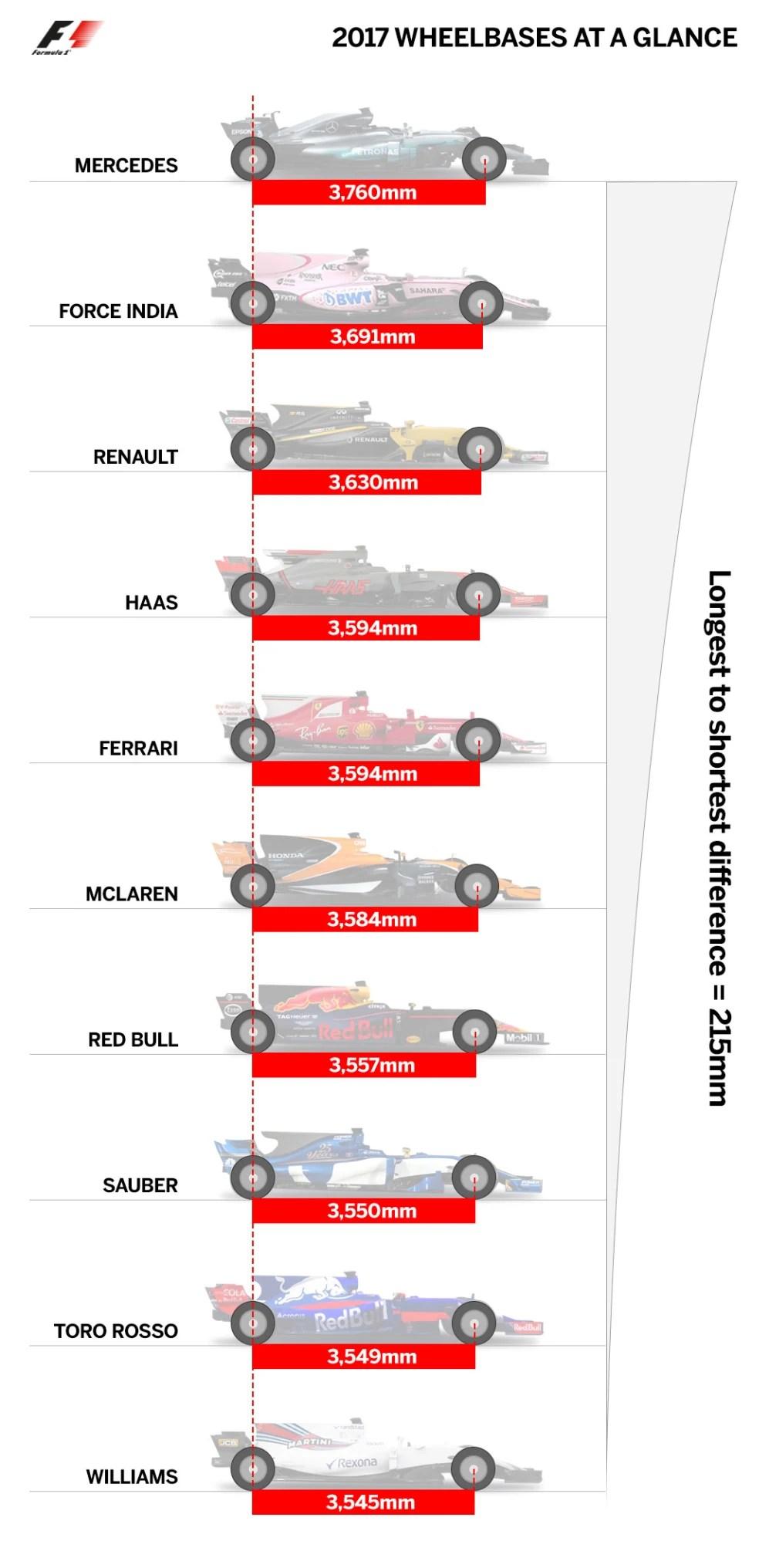 F1 Car Size Comparison : comparison, Wheelbase:, Design, Characteristic, Might, Mercedes, Monaco