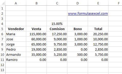 Tabla para calcular las comisiones