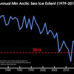 The Arctic on the Brink