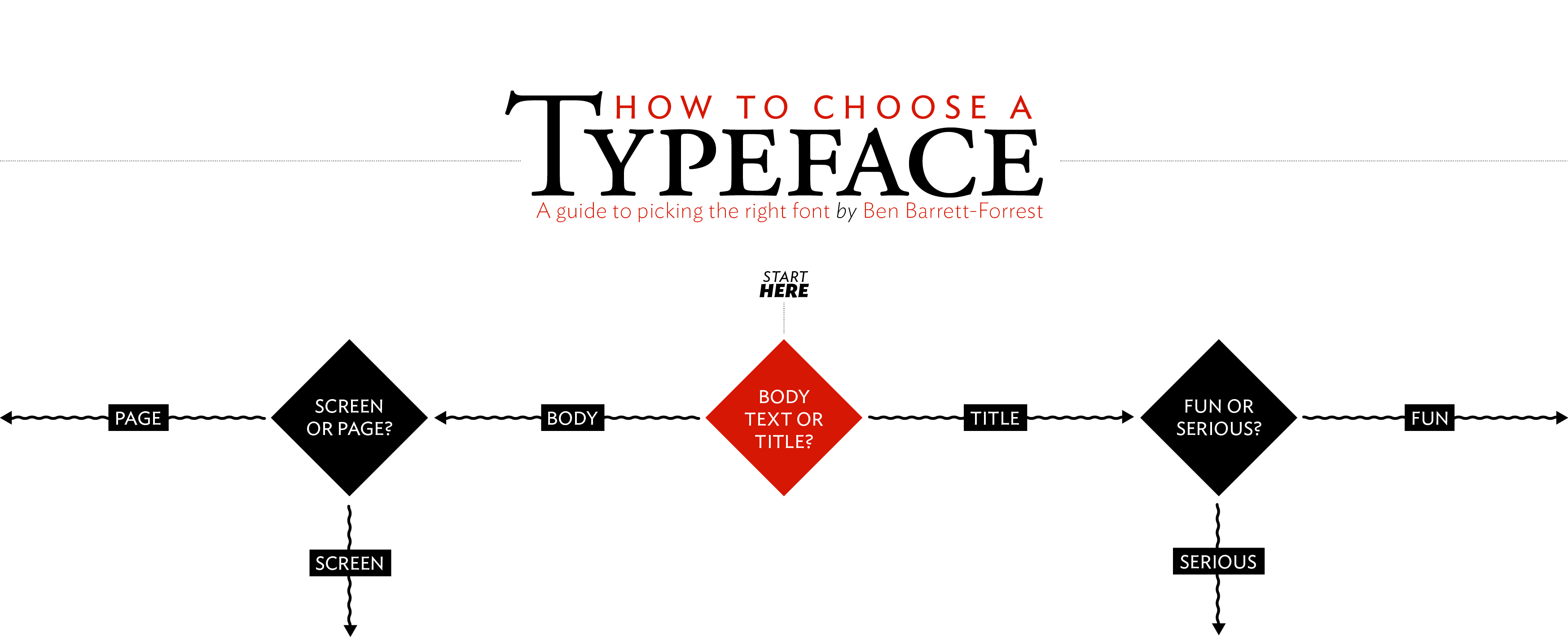 Choosing a Typeface Flowchart: Refining my Design