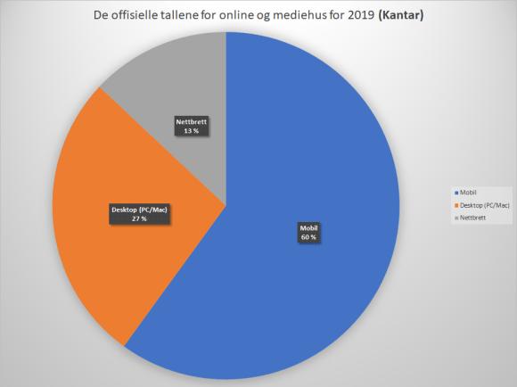 Andel av trafikk for norske nettsteder fordelt på enheter hentet fra: De offisielle tallene for online og mediehus for 2019 (Kantar) Mobil: 60%, Desktop (PC/Mac): 27% og nettbrett 13%