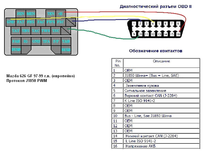 vga cable wiring diagram 15 pin 2003 jetta 1 8t how to connect forscan pre-can mazda - forum