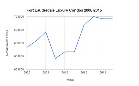 Fort Lauderdale Luxury Condo Sales Prices 2006-2015