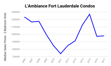L'Ambiance Fort Lauderdale Condos Median Sales Prices 2006-2017 - 3 Bedroom Units