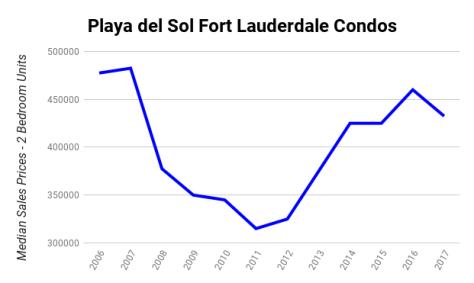 Playa del Sol Fort Lauderdale condos median sales prices 2006-2017 - 2 Bedroom Units