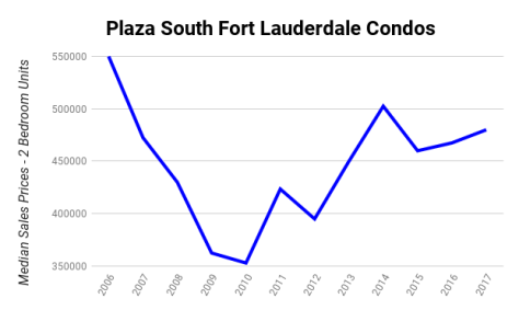 Plaza South Fort Lauderdale Condos Median Sales Prices 2006-2017 - 2 Bedroom Units