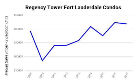 Regency Tower Fort Lauderdale condo sales 2009 - 2017 - 2 Bedroom Units