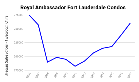 Royal Ambassador Fort Lauderdale Condos - Median Sales Prices 2006-2017 - 1 bedroom units