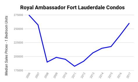 Royal Ambassador Fort Lauderdale Condos - Median Sales Prices 2006-2017 - 1 bedroom units