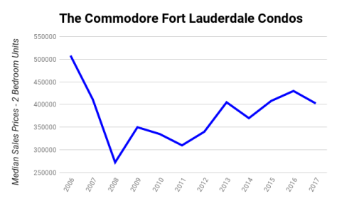 The Commodore Fort Lauderdale Condos Median Sales Prices 2006 - 2017 - 2 Bedroom Units