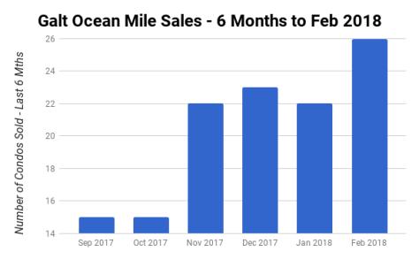 Galt Ocean Mile condos sales - Sept 2017 to Feb 2018