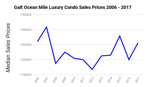 Galt Ocean Mile Luxury Condos - Median Sales Prices 2006-2017