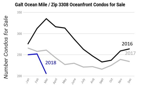 Inventory Galt Ocean Mile Condos for Sale January 2016 - March 2018