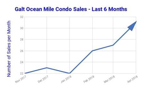 Galt Ocean Mile condo sales last 6 Months - Nov 2017 - April 2018