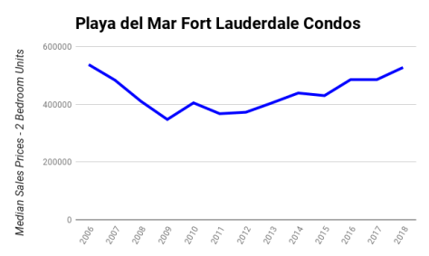 Median Sales Prices 2 Bedroom condos sold Playa del Mar 3900 Galt Ocean Drive Fort Lauderdale 2006 - 2018 Kevin Wirth Realtor